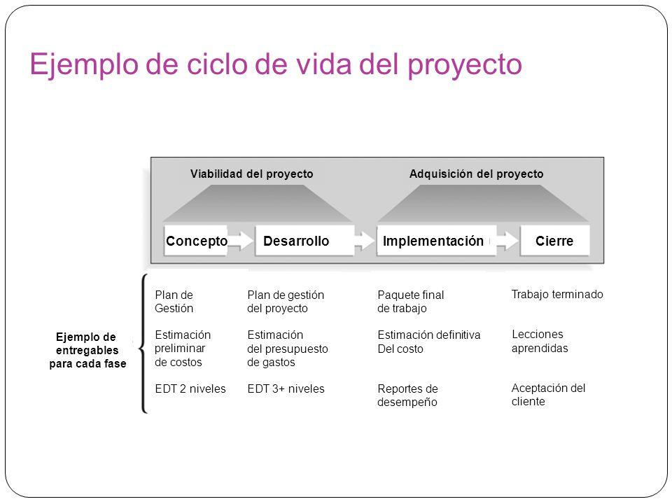 Ejemplo de ciclo de vida del proyecto