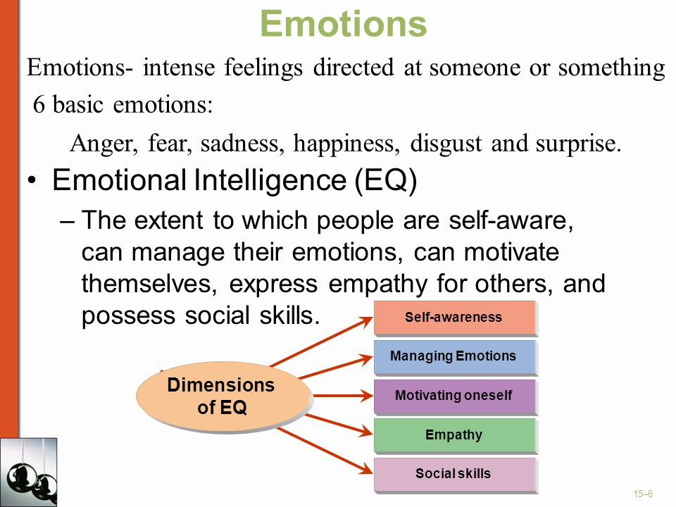 Emotions Emotional Intelligence (EQ)
