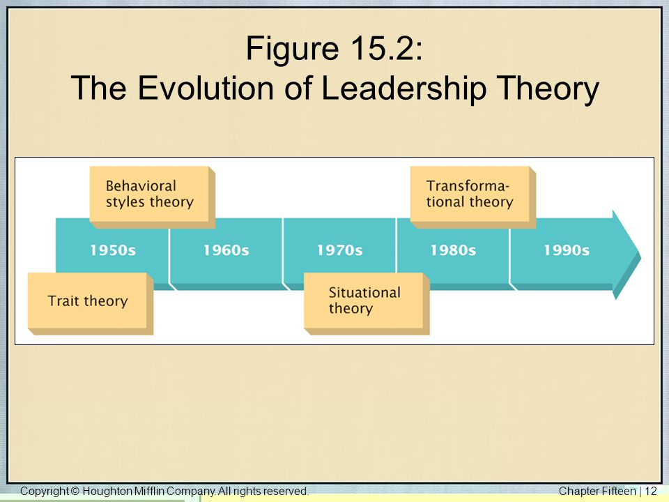 Figure 15.2: The Evolution of Leadership Theory
