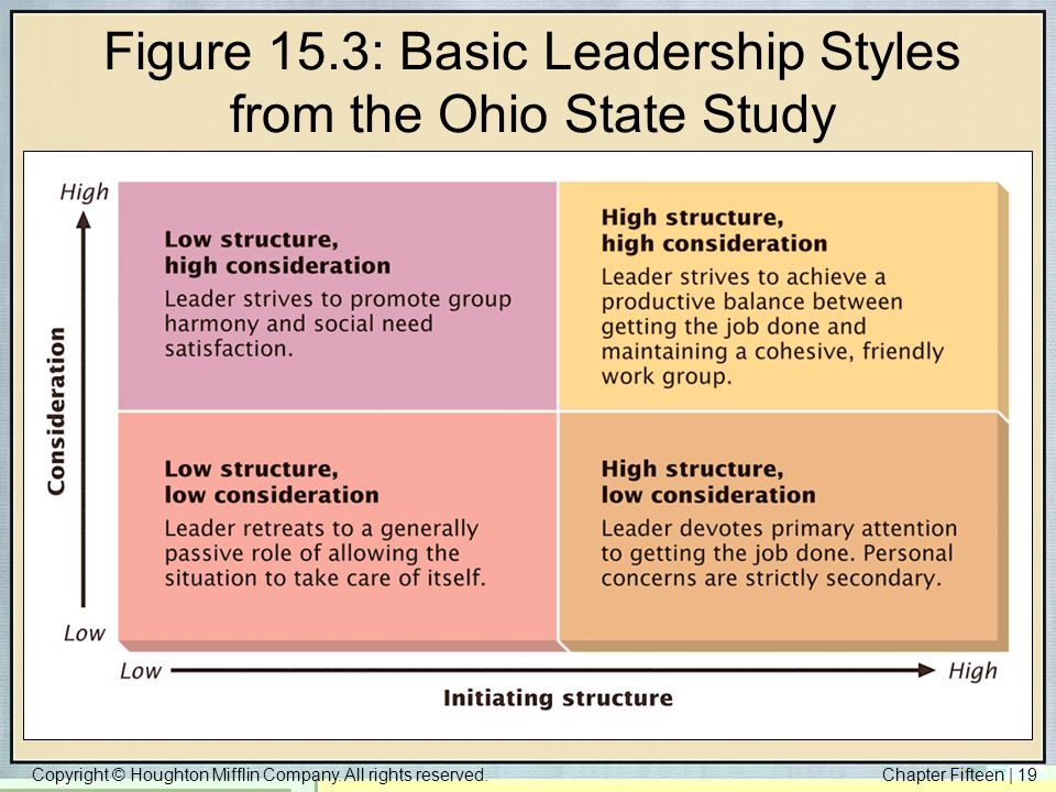 Figure 15.3: Basic Leadership Styles from the Ohio State Study