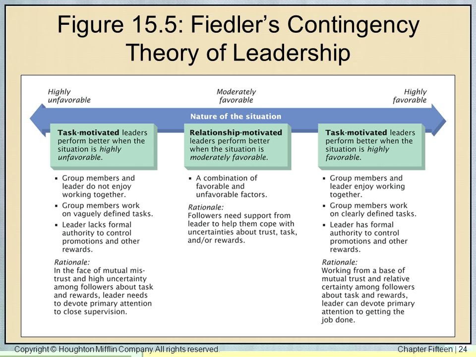 Figure 15.5: Fiedler's Contingency Theory of Leadership