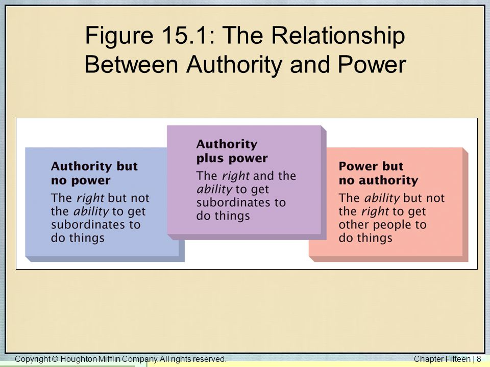 Figure 15.1: The Relationship Between Authority and Power