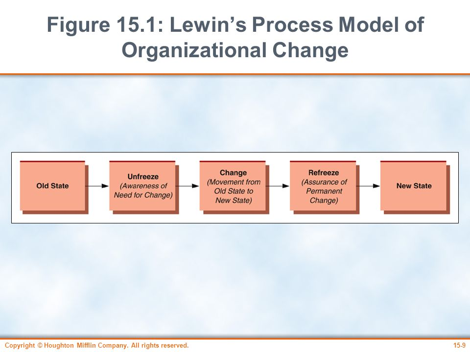 Figure 15.1: Lewin's Process Model of Organizational Change