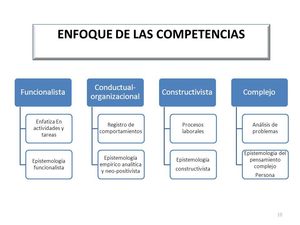 ENFOQUE DE LAS COMPETENCIAS