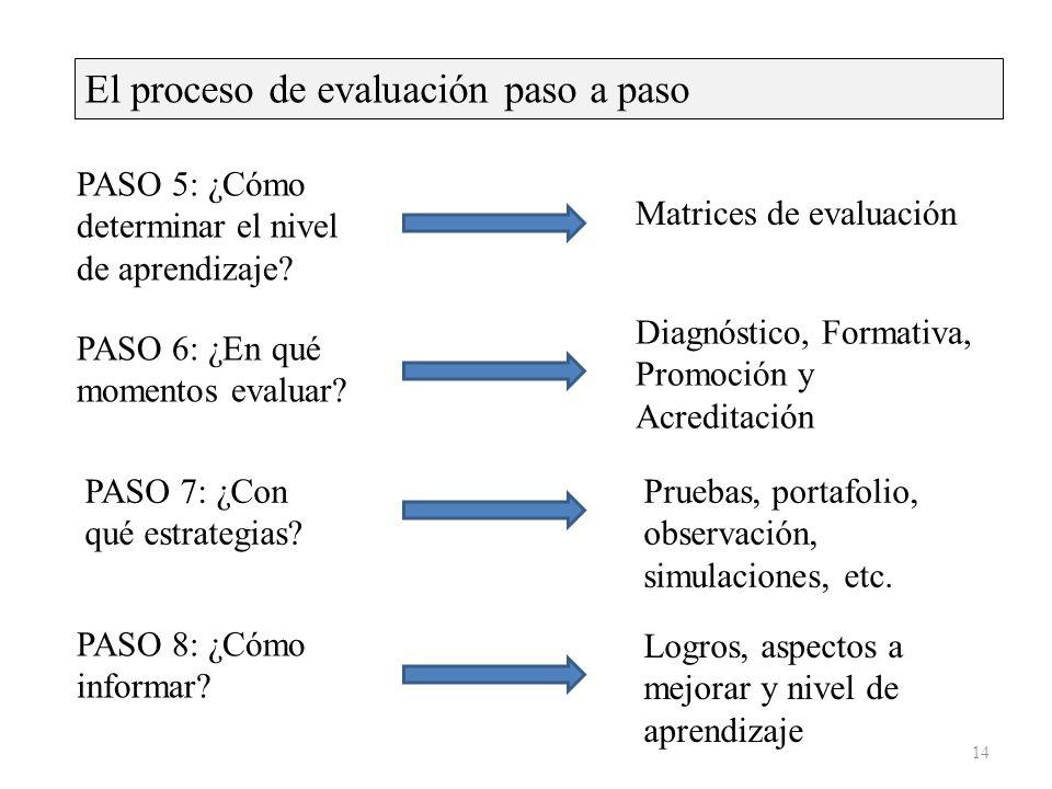 El proceso de evaluación paso a paso