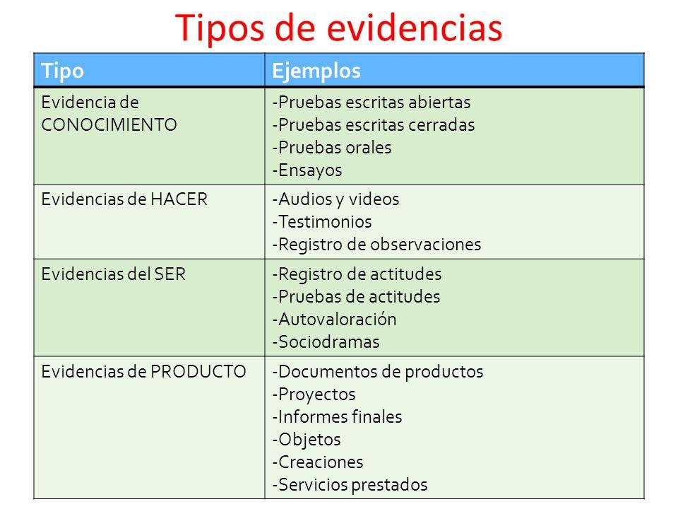 Tipos de evidencias Tipo Ejemplos Evidencia de CONOCIMIENTO