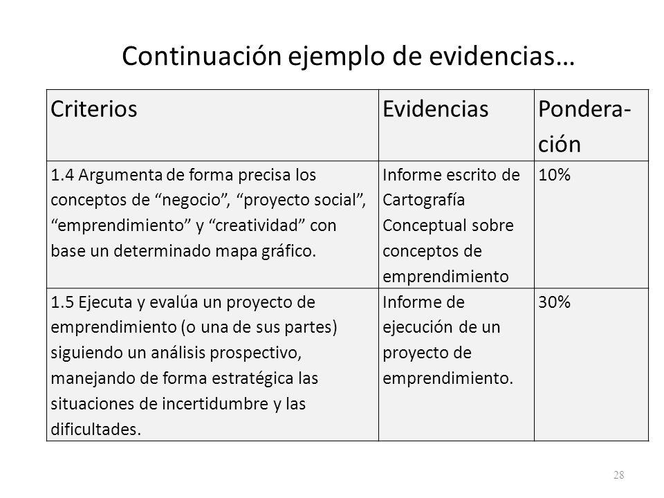 Continuación ejemplo de evidencias…