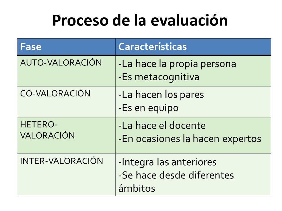 Proceso de la evaluación