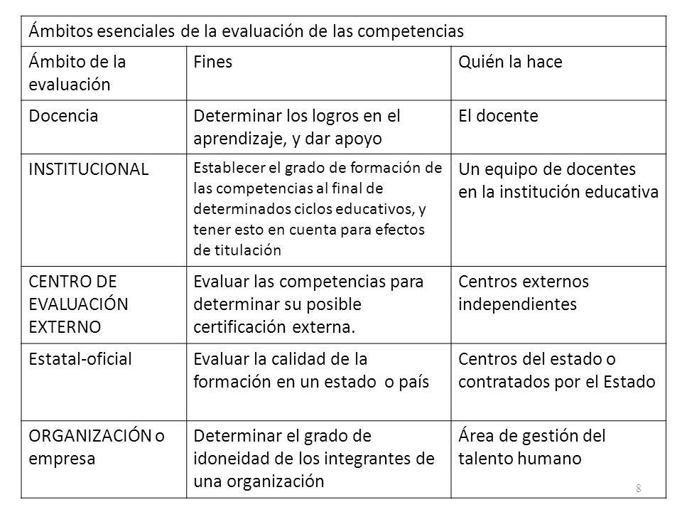 Ámbitos esenciales de la evaluación de las competencias