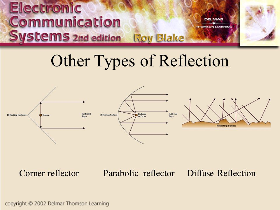 Other Types of Reflection