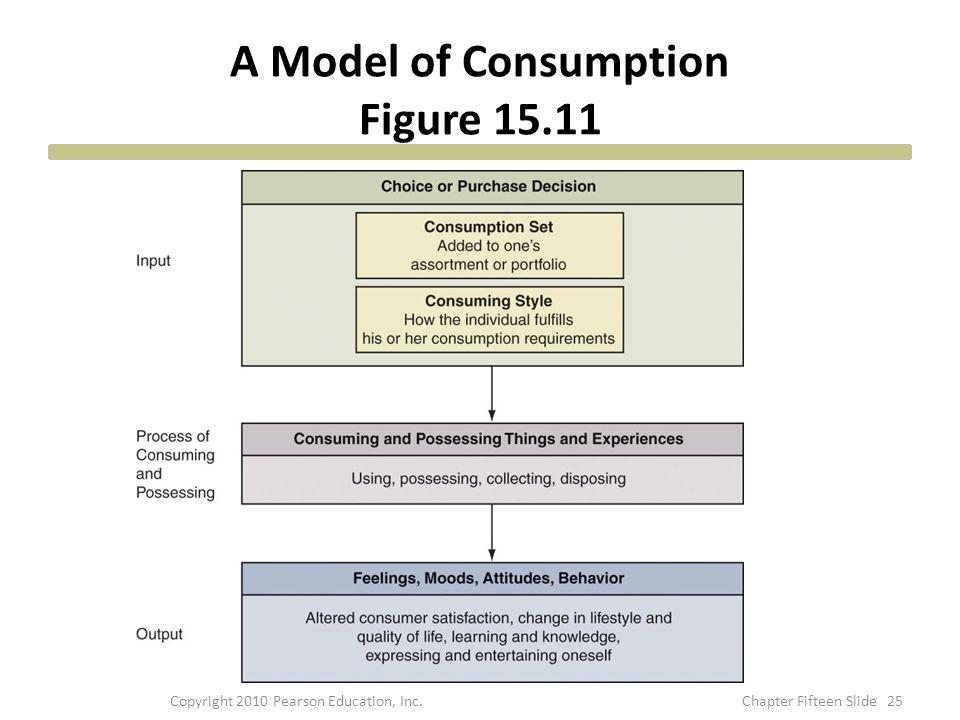 A Model of Consumption Figure 15.11