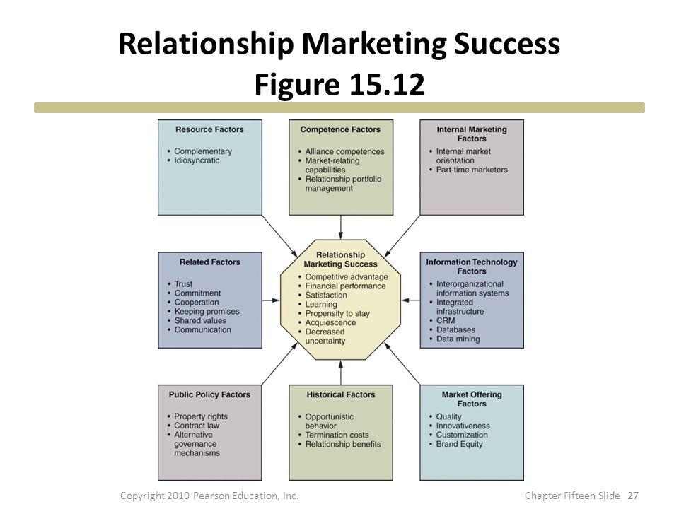 Relationship Marketing Success Figure 15.12