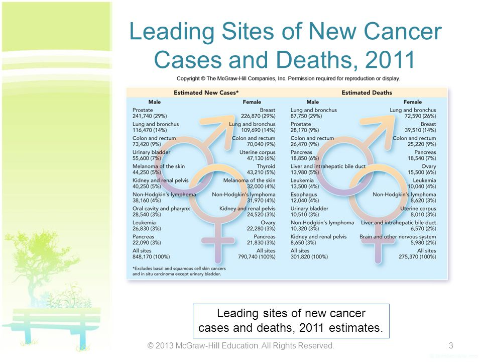 Leading Sites of New Cancer Cases and Deaths, 2011