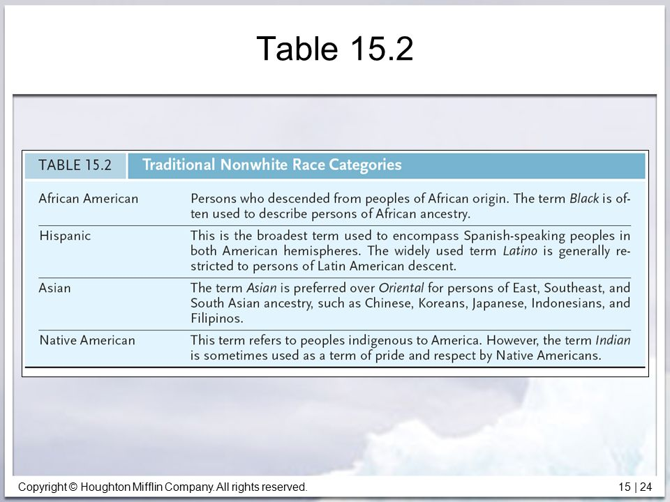 Table 15.2