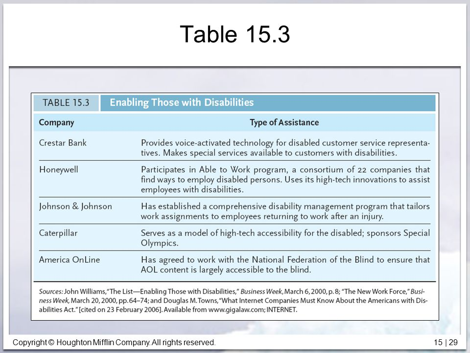 Table 15.3