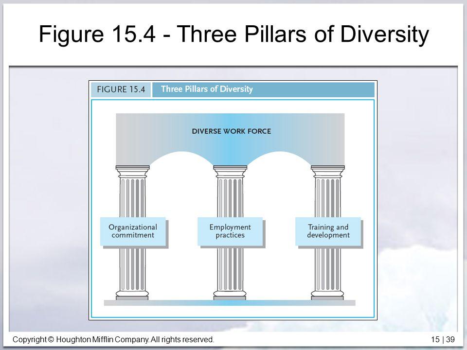 Figure 15.4 - Three Pillars of Diversity