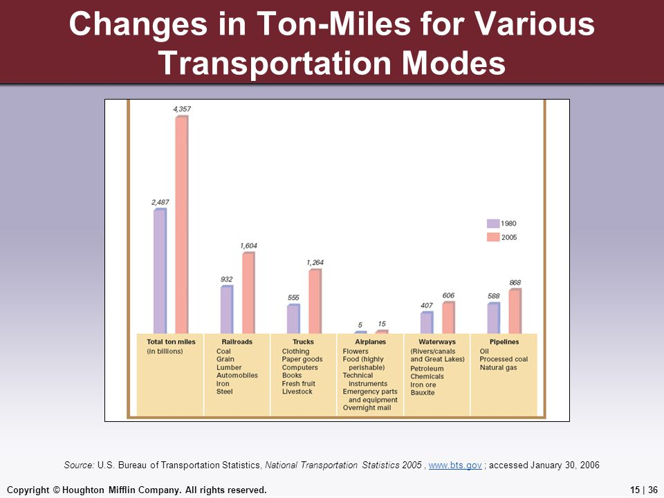 Changes in Ton-Miles for Various Transportation Modes