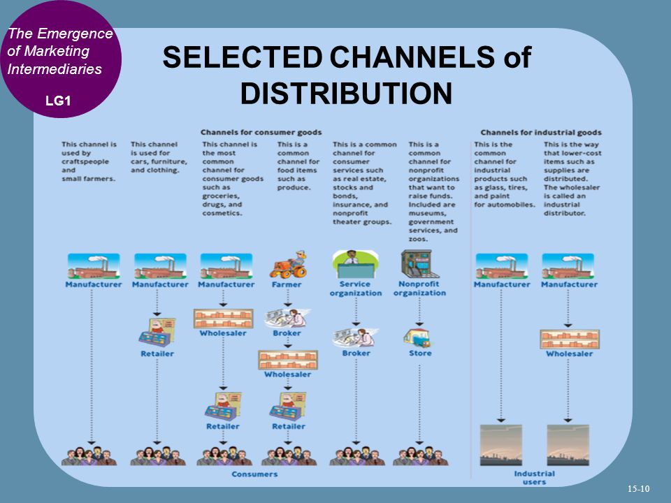 SELECTED CHANNELS of DISTRIBUTION