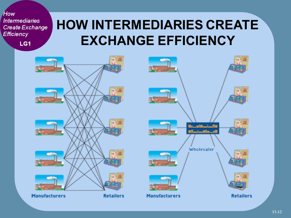 HOW INTERMEDIARIES CREATE EXCHANGE EFFICIENCY