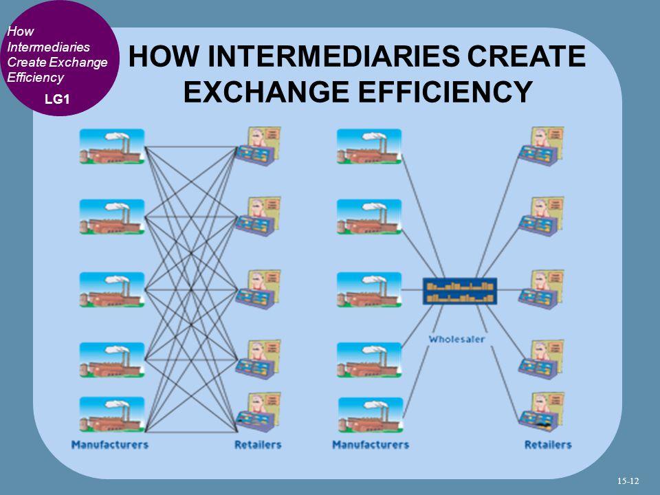 HOW INTERMEDIARIES CREATE EXCHANGE EFFICIENCY