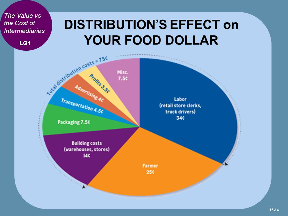 DISTRIBUTION'S EFFECT on YOUR FOOD DOLLAR
