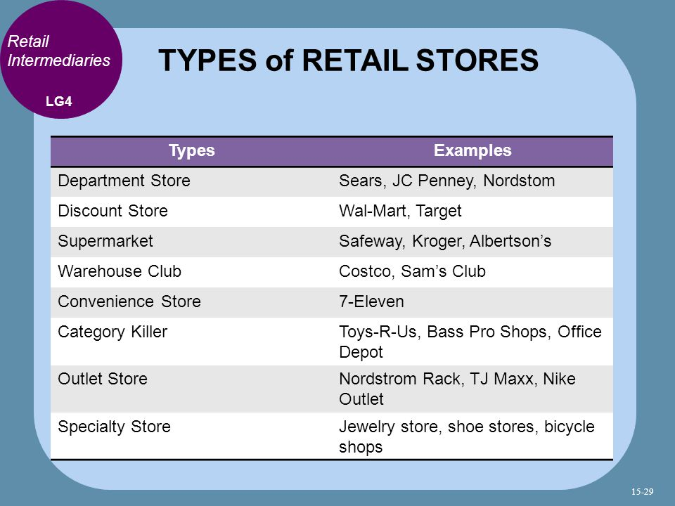 TYPES of RETAIL STORES Types Examples Department Store