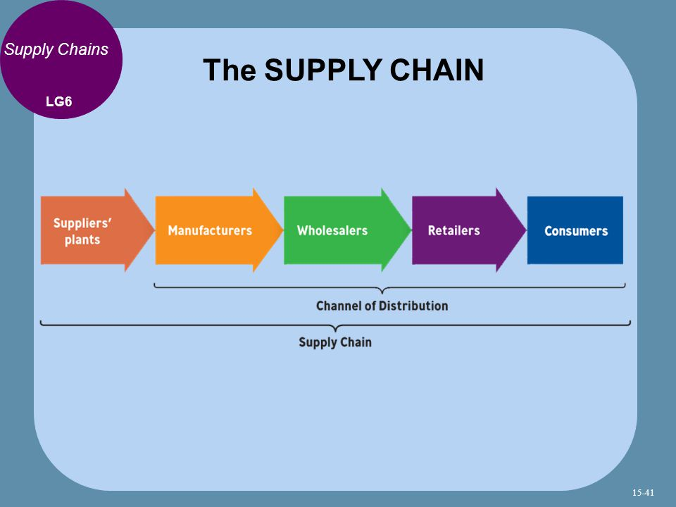 The SUPPLY CHAIN Supply Chains LG6