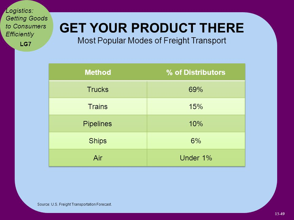 GET YOUR PRODUCT THERE Most Popular Modes of Freight Transport