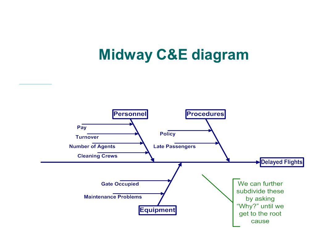 Midway C&E diagram