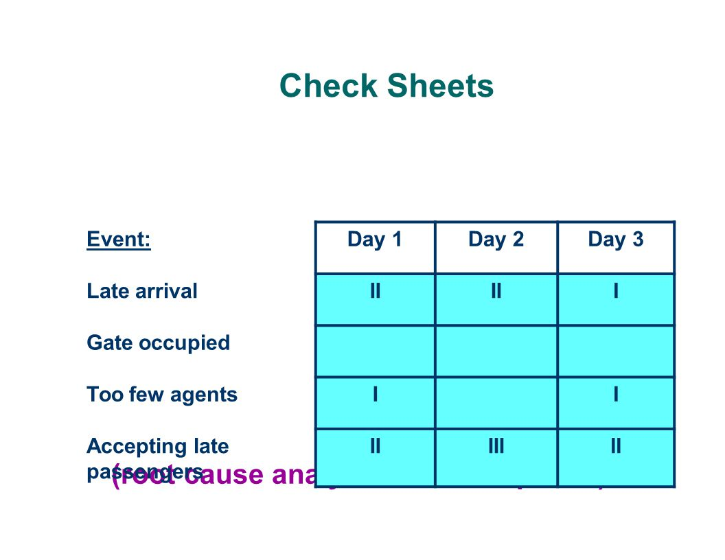Check Sheets (root cause analysis -- closed phase) Event: Day 1 Day 2