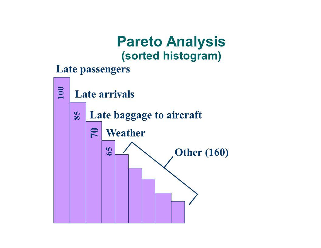 Pareto Analysis (sorted histogram)