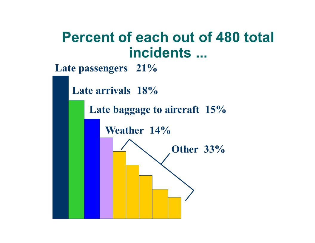 Percent of each out of 480 total incidents ...