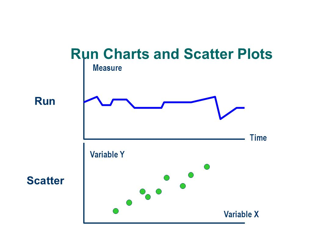 Run Charts and Scatter Plots