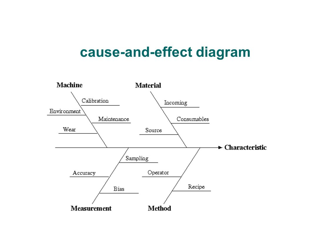 cause and effect chart pdf