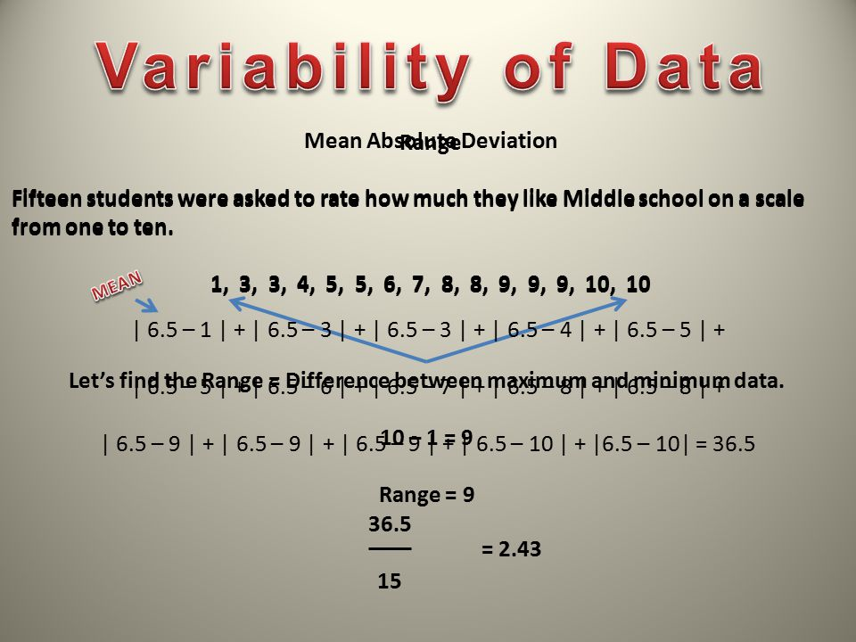 Variability of Data Mean Absolute Deviation Range