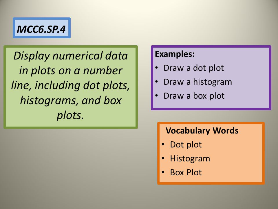MCC6.SP.4 Display numerical data in plots on a number line, including dot plots, histograms, and box plots.