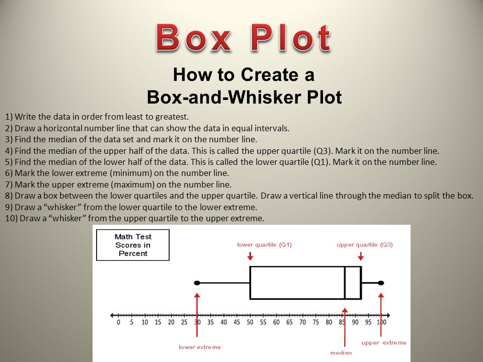Box Plot How to Create a Box-and-Whisker Plot