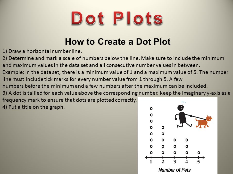 Dot Plots How to Create a Dot Plot 1) Draw a horizontal number line.