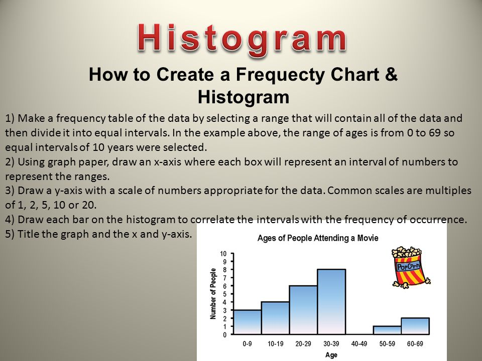 How to Create a Frequecty Chart & Histogram