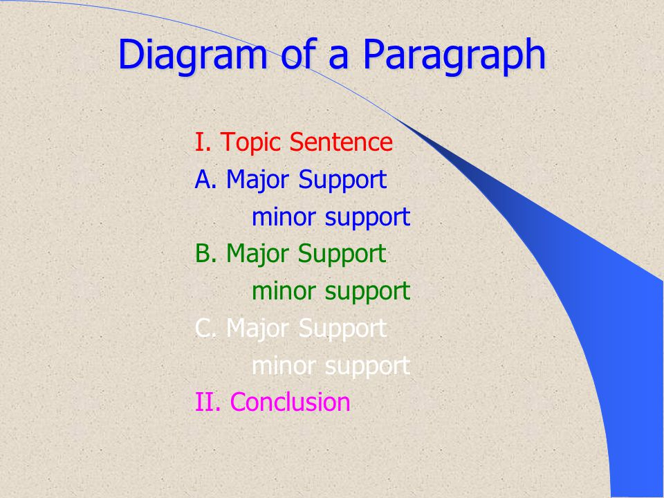 Diagram of a Paragraph I. Topic Sentence A. Major Support