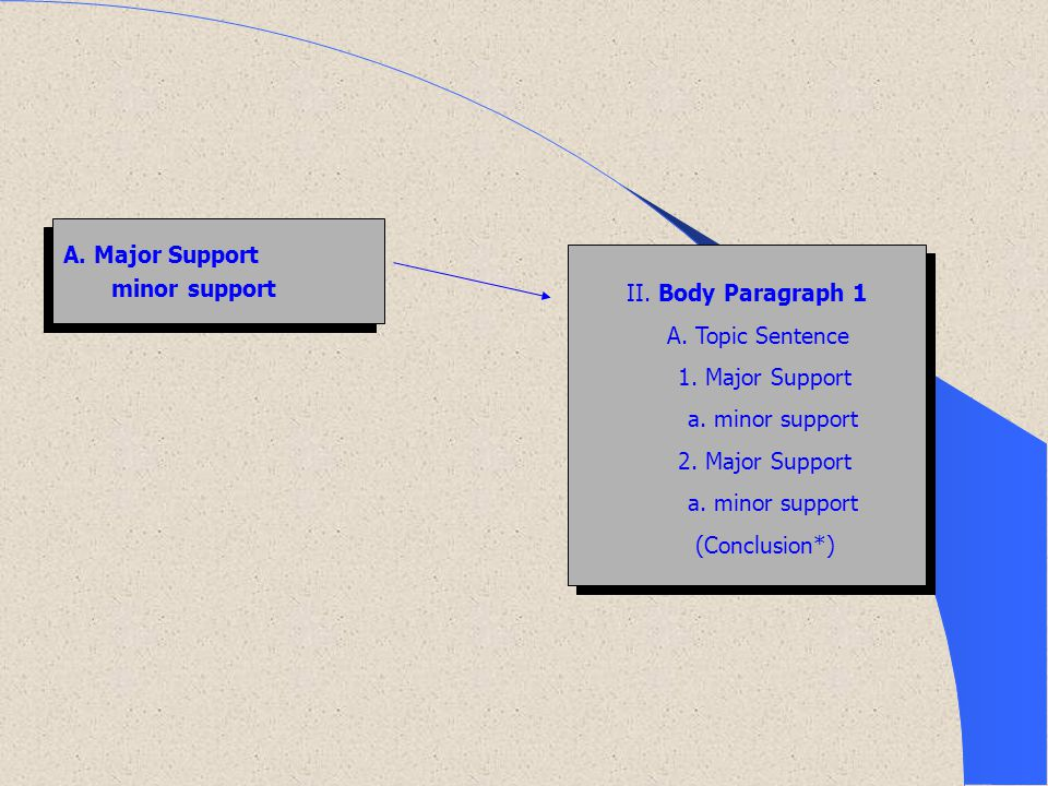 A. Major Support minor support. II. Body Paragraph 1. A. Topic Sentence. 1. Major Support. a. minor support.