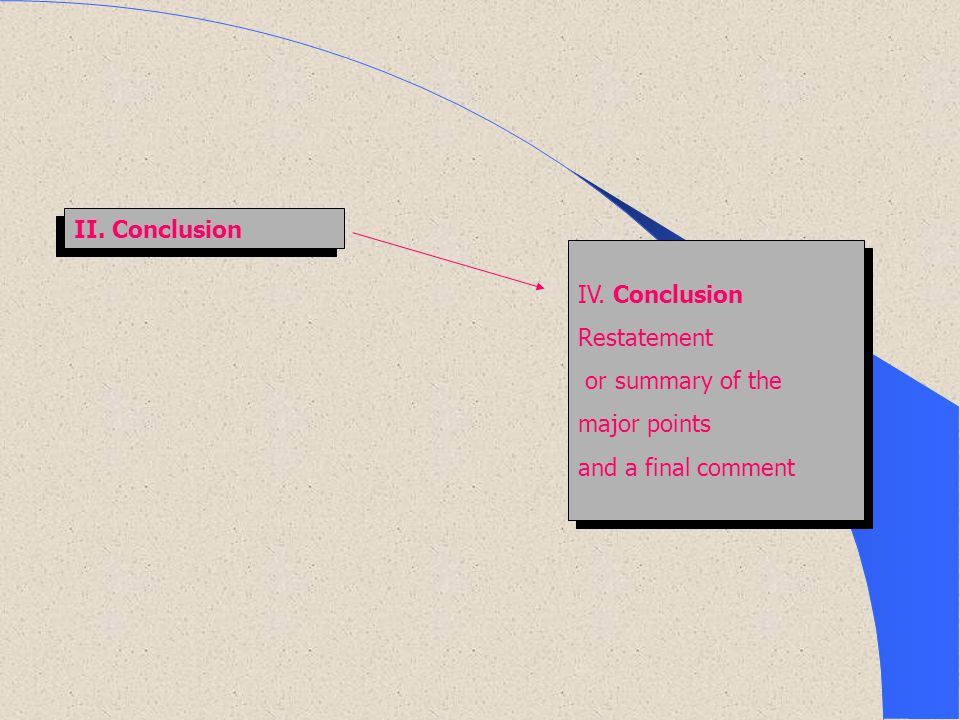 II. Conclusion IV. Conclusion Restatement or summary of the major points and a final comment