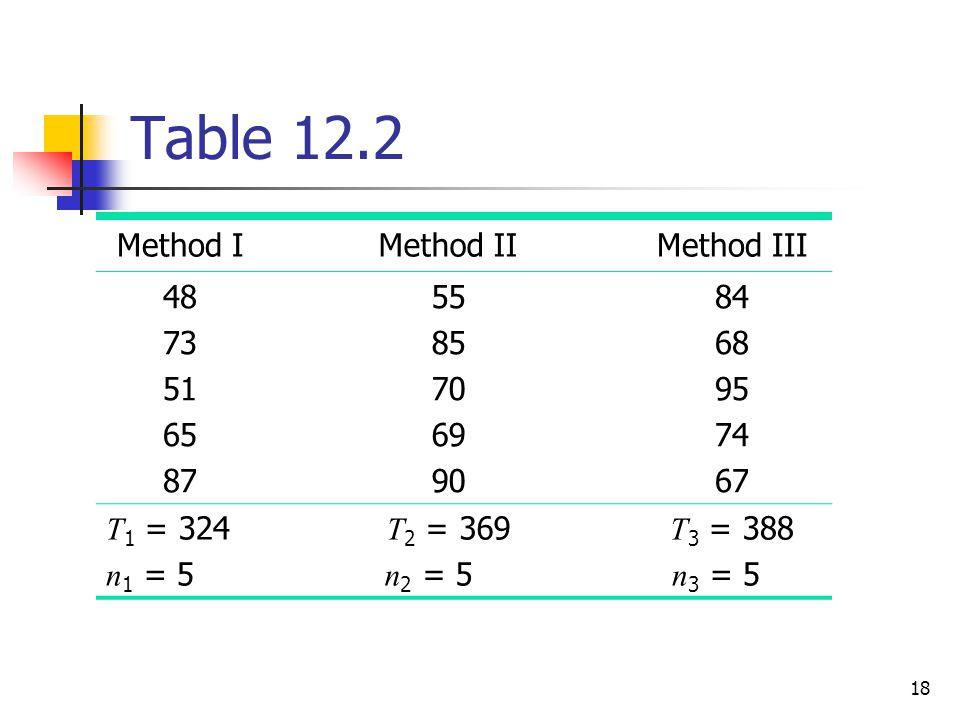 Table 12.2 Method I Method II Method III 48 73 51 65 87 55 85 70 69 90