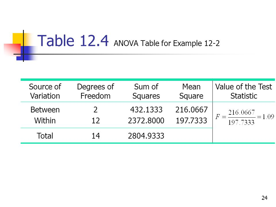 how to find degrees of freedom anova