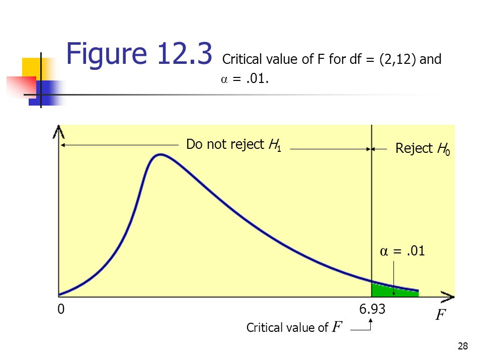 Figure 12.3 Critical value of F for df = (2,12) and α = .01.