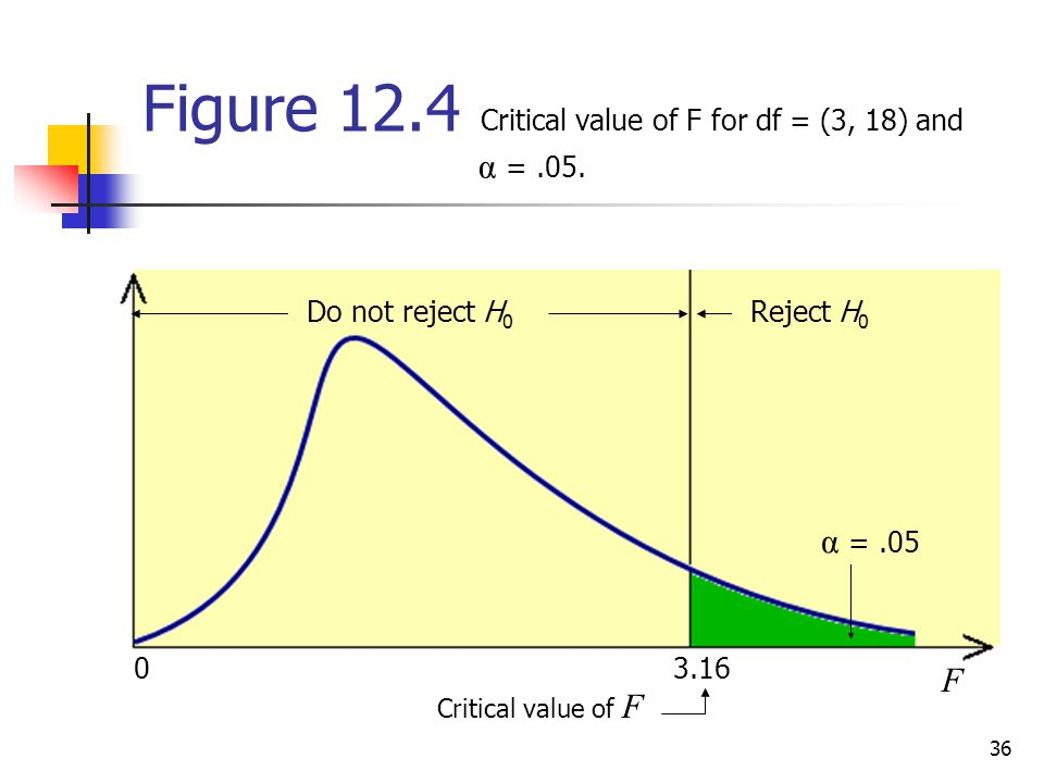 Figure 12.4 Critical value of F for df = (3, 18) and α = .05.