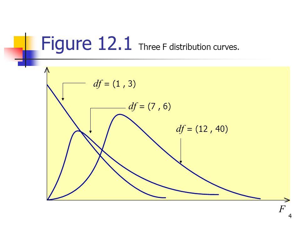 Figure 12.1 Three F distribution curves.