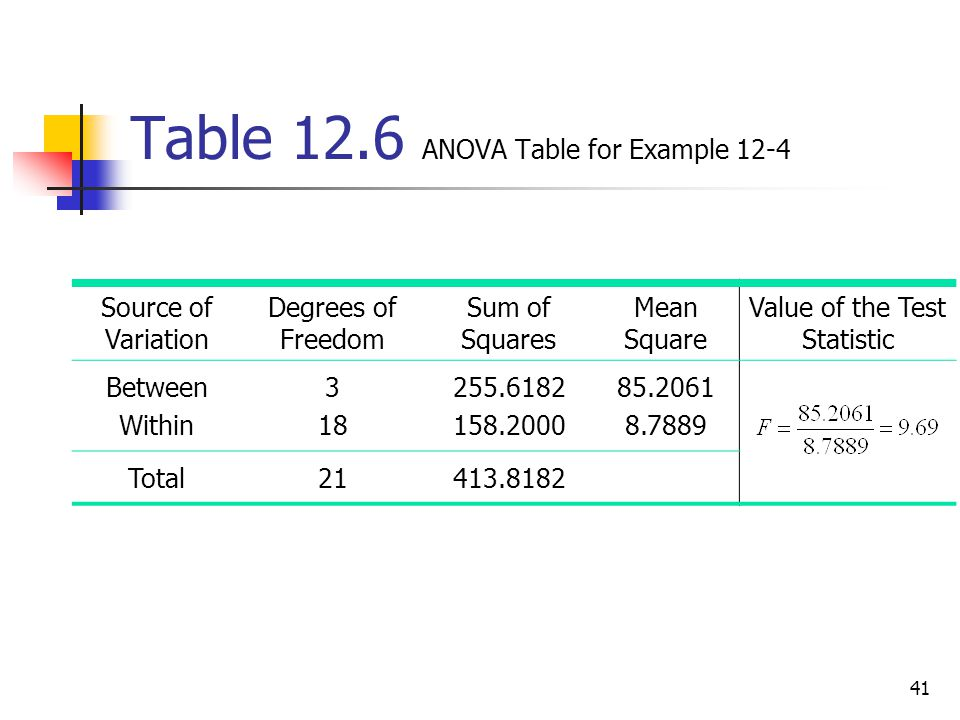 Table 12.6 ANOVA Table for Example 12-4