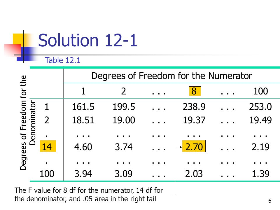 Solution 12-1 Degrees of Freedom for the Numerator 1 2 . . . 8 100 .