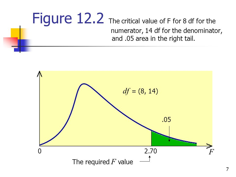 Figure 12. 2 The critical value of F for 8 df for the